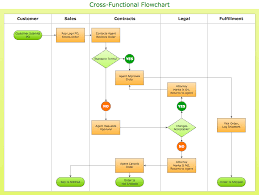 Business Sales Process Chart Conceptdraw Samples Diagrams Flowcharts Workflow