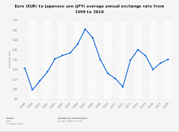 Yen Dollar Exchange Rate Chart Eur Jpy Average Annual Exchange Rate 1999 2018 Statista