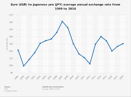 Yen Trend Chart Eur Jpy Average Annual Exchange Rate 1999 2018 Statista