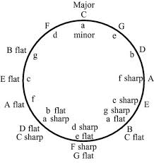 How To Read The Circle Of Fifths Dummies