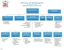 Methodist Hospital Organizational Chart New Diocesan Organizational Chart The Dialog