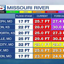 Missouri River Depth Chart Flood Waters Across Middle Missouri River Valley Decimate