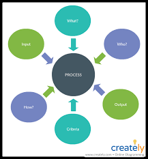 Audit Structure Chart How To Audit A Company With Easy Visual Techniques Creately