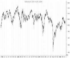Секреты трейдинга на форекс Реферат на тему финансовый рынок  Реферат на тему финансовый рынок