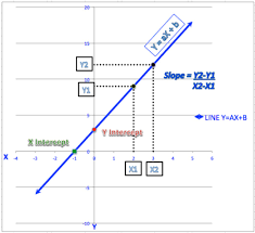 how to calculate slope and intercepts of a line
