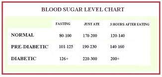 Gestational Diabetes Blood Sugar Range Chart Low Blood Sugar Ranges Chart Blood Sugar Ranges For