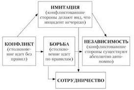 Коммуникации решения и конфликты Модель разрешения конфликта