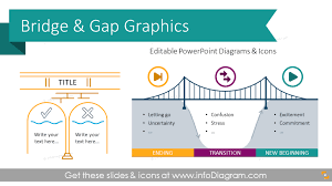 18 Modern Bridge Diagrams Presentation Template To Show Gap Analysis Ppt Charts Transition Infographic