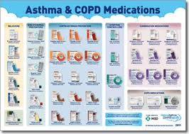 Asthma Medication Chart 2019 Asthma Copd Medications Chart Copd Medication Chart