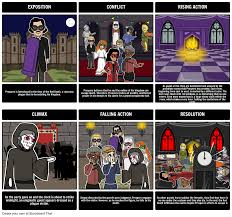 the masque of the red death plot diagram storyboard the masque of the red death plot diagram