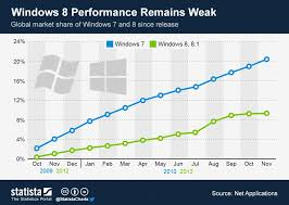 The Stats Dont Lie Windows 8 1 Seriously Underperforming Compared