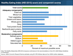Protein In Foods Chart Usda Usda Ers Charts Of Note
