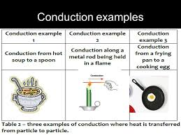 Heat Transfer Conduction Convection And Radiation Ppt Download