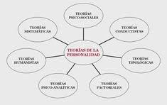 teorias de la personalidad personalidad trastornos  man and the to alleviating environmental problems in general and in essays that discussed why environmental degradation