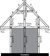 do you have an ilration showing how load bearing wall removal works