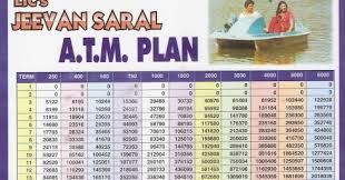 Lic Loyalty Addition Chart Lic India Jeevan Saral Jeevan Anand Lic Jeevan Saral
