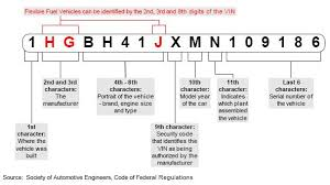 Jeep Cherokee Vin Decoder Chart Free Jeep Vin Decoder Vehicle History Specs Recall Info