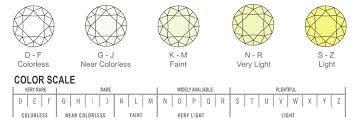 How To Choose A Diamond New Diamond Era