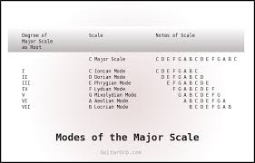 Major Scale Modes Chart Modes Of The Major Scale Guitar Scales