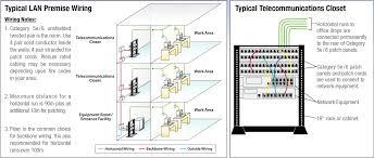 cat5e poe wiring diagram inspiration unique cat6 wiring diagram poe Cat5 Wiring Diagram Printable at Cat5e Poe Wiring Diagram