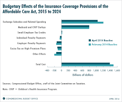 Updated Estimates Of The Effects Of The Insurance Coverage