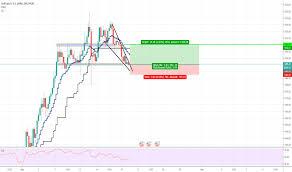 Trader Pipsmatter Trading Ideas Charts Tradingview