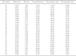 Table 4 From Charts Of Fetal Biometries At Sukhothai