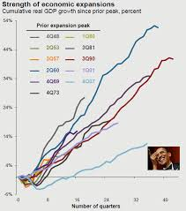 Gdp Growth Chart Under Obama Barack Obama Is Now The Only President In History To Never