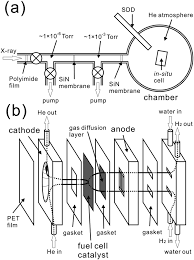Fig 1 a overview of the experimental setup b structure of the fuel cell for in situ xanes measurements