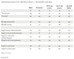 americans still split along pro choice pro life lines summary of 2011 u s abortion views by gender and age