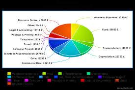 Meta Chart Com Meta Chart 1 Food For All
