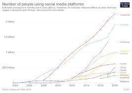 Social Media Comparison Chart The Rise Of Social Media Our World In Data