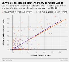 We Analyzed 40 Years Of Primary Polls Even Early On They