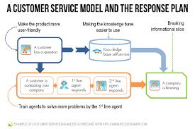 Define Customer Service Example Of Customer Service Balanced Scorecard With Kpis