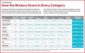 Ira Fees Comparison Chart The Best Online Brokers 2018