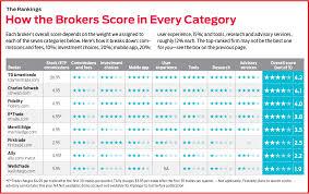 The Best Online Brokers 2018