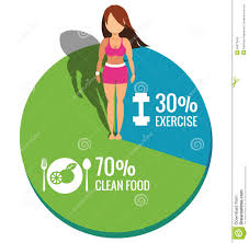 Healthy Women On Pie Chart Exercise And Clean Food Concept