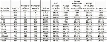 Taxable Income Chart 2015 Musings On Markets The Tax Story In 2015 Myths