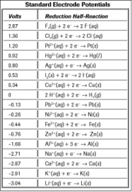 Sulfate Reduction Equation Savoir Chemistry Chemistry