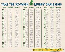 Save 20000 In A Year Chart The 52 Week Money Challenge The Budgetnista Blog
