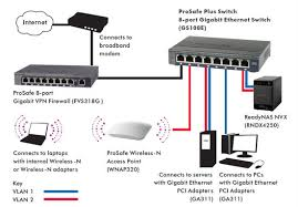 diagrams 630202 wired home network diagram how to ditch wifi how to connect a network switch at Home Network Diagram With Switch And Router