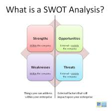 what is swot analysis visual ly what is swot analysis infographic