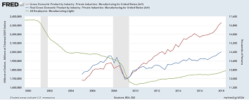 Manufacturing In The United States Wikipedia