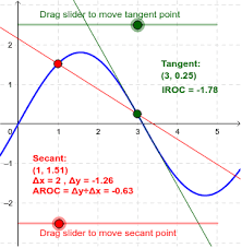 Secant Line The Limit Of The Secant Line Is The Tangent Line Geogebra