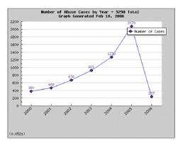 Chart Dog Graph Stop Dog Abuse