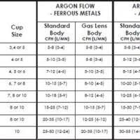 Welding Filter Lens Chart Tig Welding Cup Size Chart Www Bedowntowndaytona Com