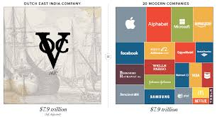 Company S Net Worth Infographic Visualizing The Most Valuable Companies Of All Time