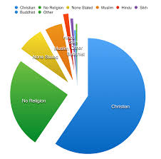 File Uk Religion 2011 Census Png Wikimedia Commons