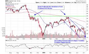 Apache Corp Stock Chart 3 Oil Stocks Poised To Barrel Higher Amid Supply Concerns