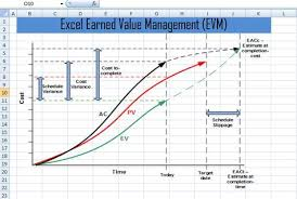 Excel Earned Value Management Evm Template Xls Project